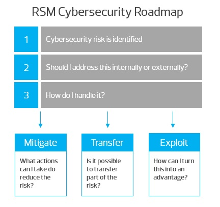 CyberSecurityRoadmap