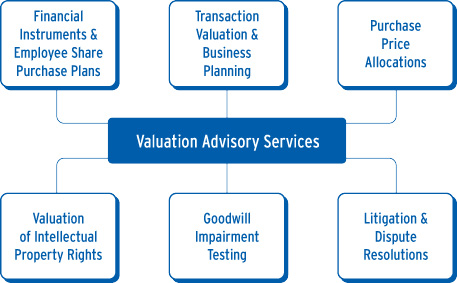Valuation Advisory Chart