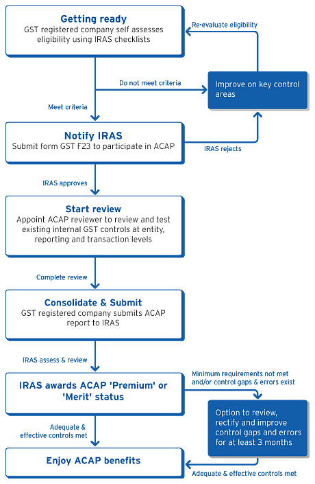 ACAP Review Process